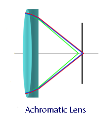 Achromatic Lens Illustration