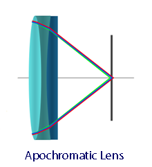 Apochromatic Lens Illustration