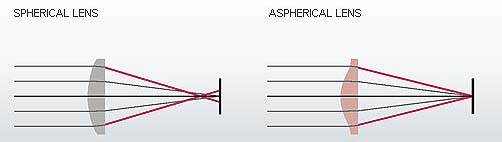 Aspherical Lenses Illustrated