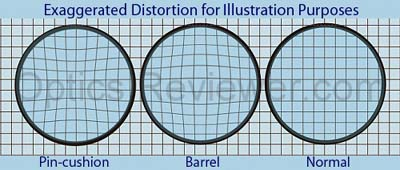 Understanding distortion when Choosing Binoculars