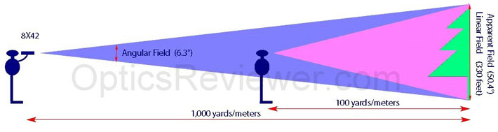 Field of View Illustrated