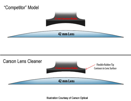 Lens Cleaner Tips Compared