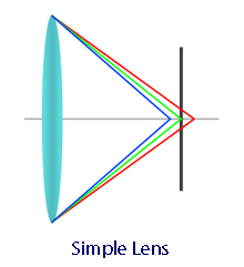 Simple Lens Illustration