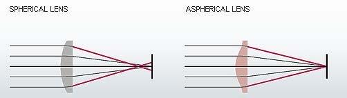 Aspherical Lenses Illustrated