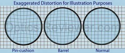 Understanding distortion when Choosing Binoculars